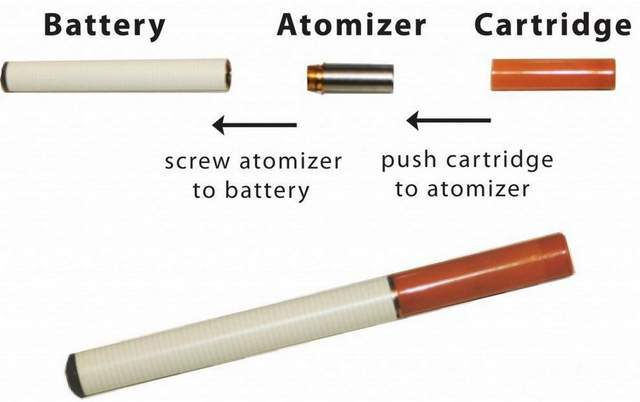 Electronic Cigarette parts (atomizer, cartridges, LED)